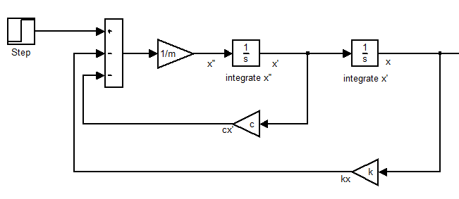 Solving a Simple ODE with Simulink – Discussion Generator